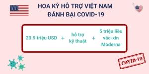 Hoa Kỳ Cam Kết Hỗ Trợ Việt Nam Chiến Thắng Đại Dịch Covid-19